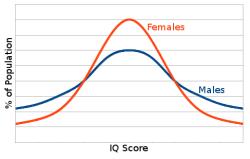 IQ-Verteilung
